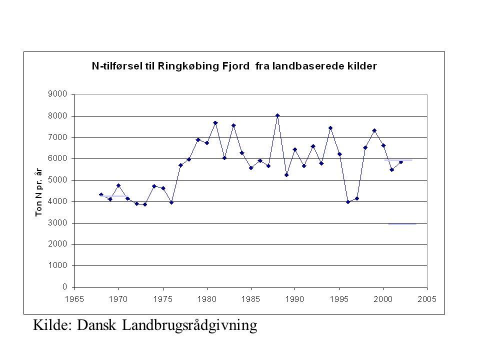 Kilde: Dansk Landbrugsrådgivning