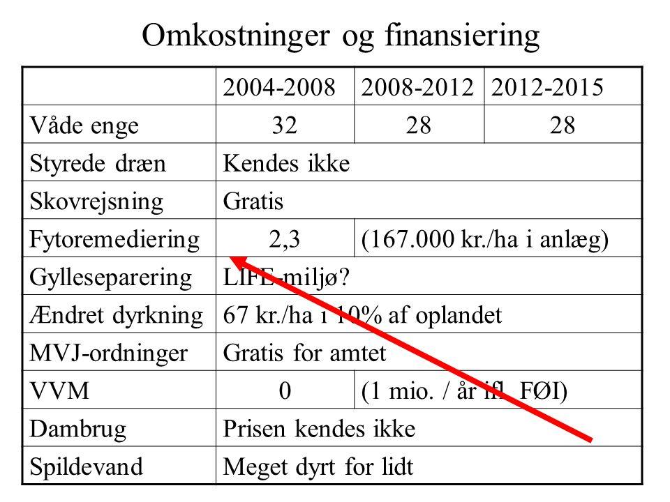 2004-20082008-20122012-2015 Våde enge3228 Styrede drænKendes ikke SkovrejsningGratis Fytoremediering2,3(167.000 kr./ha i anlæg) GyllesepareringLIFE-miljø.