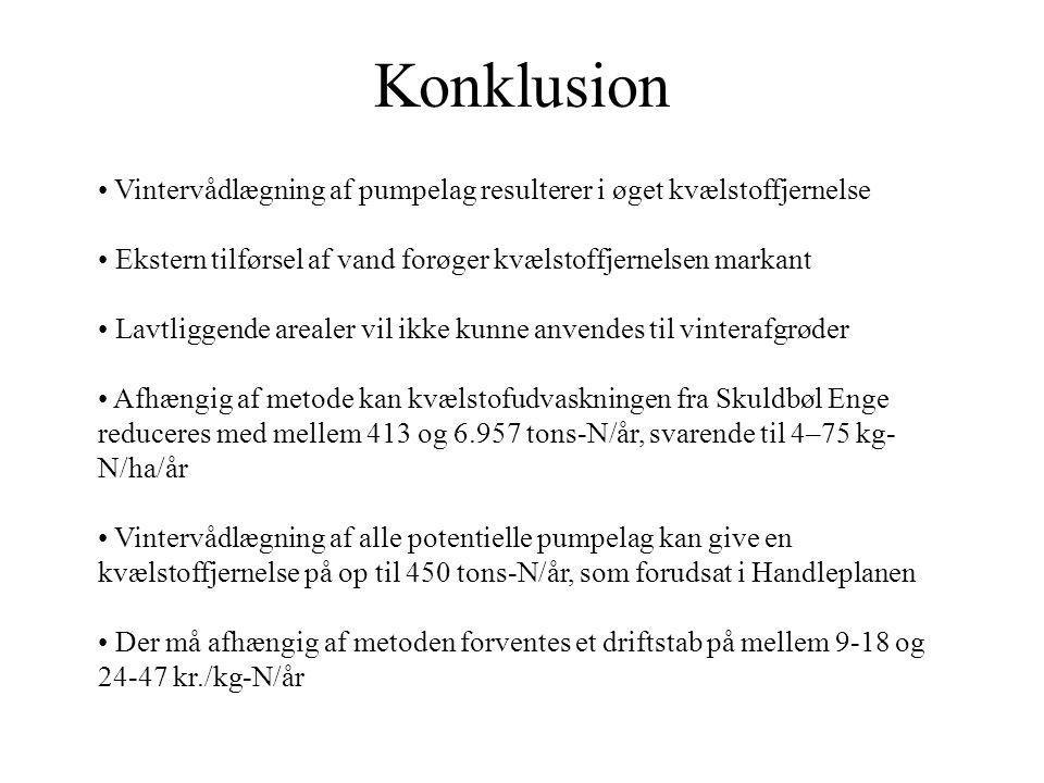 Konklusion Vintervådlægning af pumpelag resulterer i øget kvælstoffjernelse Ekstern tilførsel af vand forøger kvælstoffjernelsen markant Lavtliggende arealer vil ikke kunne anvendes til vinterafgrøder Afhængig af metode kan kvælstofudvaskningen fra Skuldbøl Enge reduceres med mellem 413 og 6.957 tons-N/år, svarende til 4–75 kg- N/ha/år Vintervådlægning af alle potentielle pumpelag kan give en kvælstoffjernelse på op til 450 tons-N/år, som forudsat i Handleplanen Der må afhængig af metoden forventes et driftstab på mellem 9-18 og 24-47 kr./kg-N/år