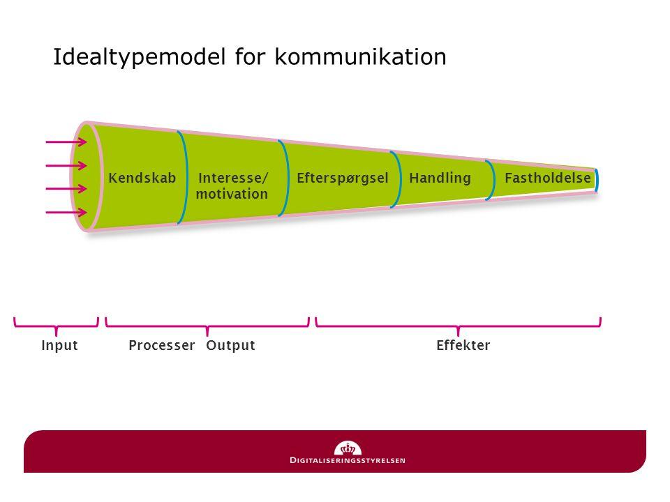 Idealtypemodel for kommunikation KendskabInteresse/ motivation Efterspørgsel HandlingFastholdelse Processer Output EffekterInput