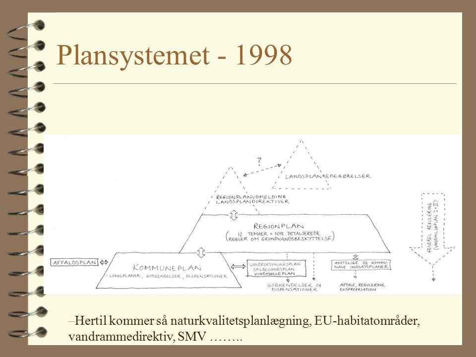 Plansystemet - 1998 –Hertil kommer så naturkvalitetsplanlægning, EU-habitatområder, vandrammedirektiv, SMV ……..