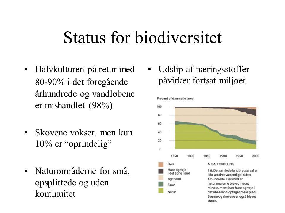 Status for biodiversitet Halvkulturen på retur med 80-90% i det foregående århundrede og vandløbene er mishandlet (98%) Skovene vokser, men kun 10% er oprindelig Naturområderne for små, opsplittede og uden kontinuitet Udslip af næringsstoffer påvirker fortsat miljøet