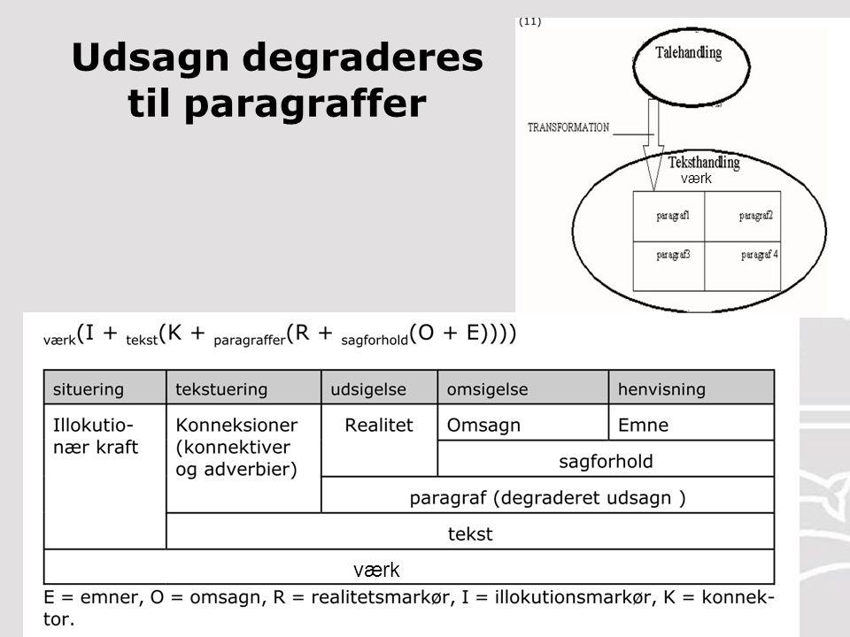 A A R H U S U N I V E R S I T E T Nordisk Institut Ole Togeby: Genrer og andre tekstarter 42 29-03-2015 Udsagn degraderes til paragraffer værk