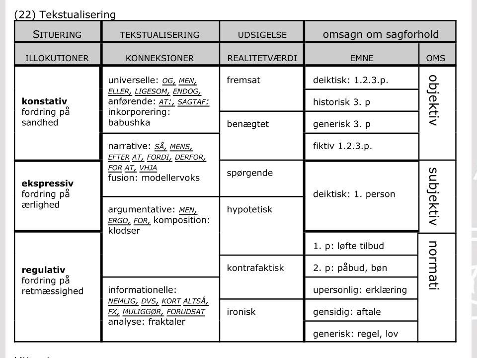 A A R H U S U N I V E R S I T E T Nordisk Institut Ole Togeby: Genrer og andre tekstarter 65 29-03-2015