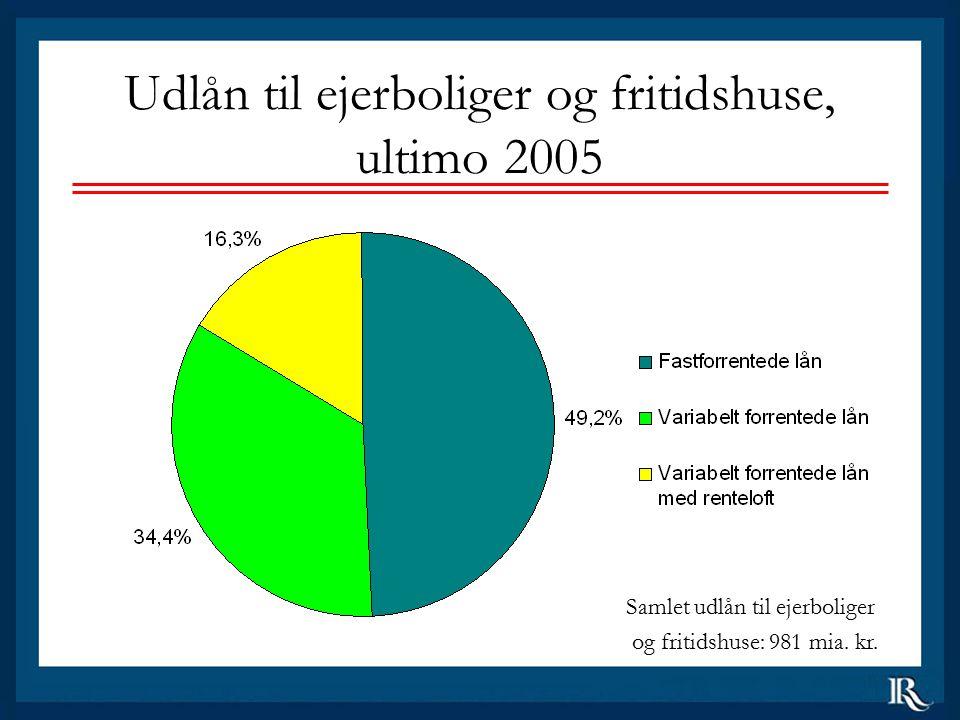 Udlån til ejerboliger og fritidshuse, ultimo 2005 Samlet udlån til ejerboliger og fritidshuse: 981 mia.