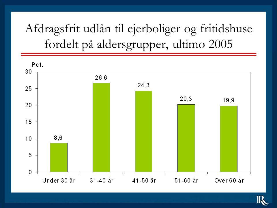 Afdragsfrit udlån til ejerboliger og fritidshuse fordelt på aldersgrupper, ultimo 2005