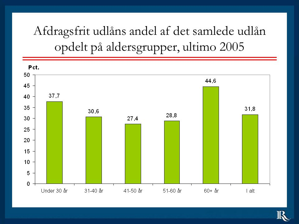 Afdragsfrit udlåns andel af det samlede udlån opdelt på aldersgrupper, ultimo 2005
