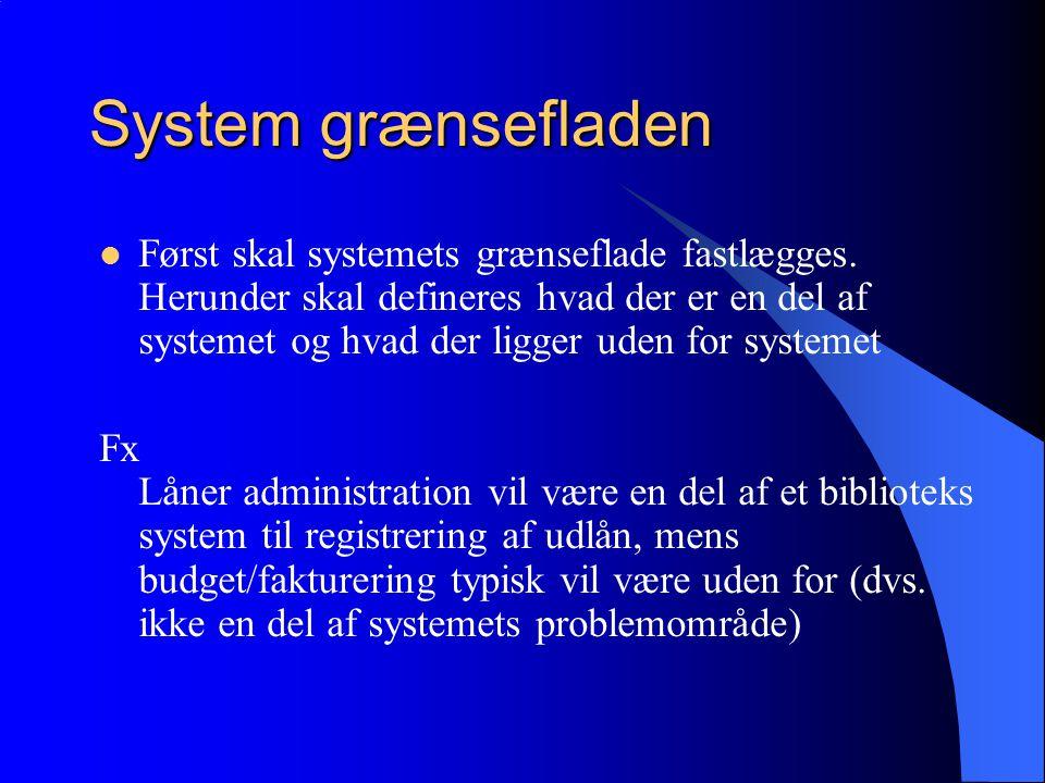 System grænsefladen Først skal systemets grænseflade fastlægges.