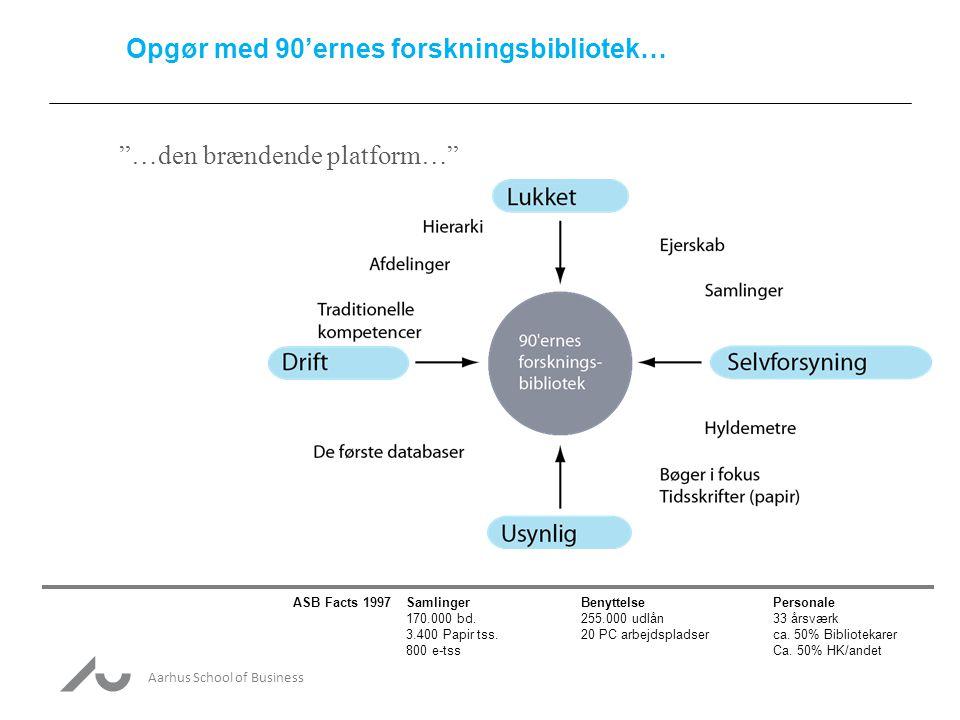 Aarhus School of Business Opgør med 90'ernes forskningsbibliotek… …den brændende platform… ASB Facts 1997SamlingerBenyttelsePersonale 170.000 bd.255.000 udlån33 årsværk 3.400 Papir tss.20 PC arbejdspladserca.