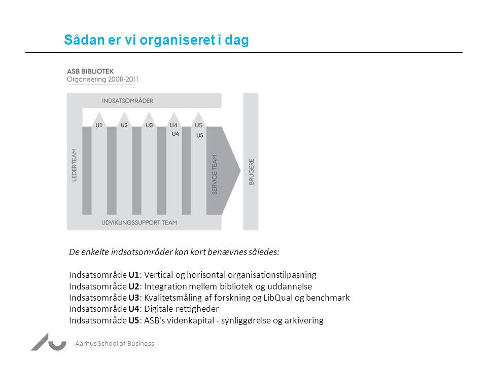 Aarhus School of Business Sådan er vi organiseret i dag De enkelte indsatsområder kan kort benævnes således: Indsatsområde U1: Vertical og horisontal organisationstilpasning Indsatsområde U2: Integration mellem bibliotek og uddannelse Indsatsområde U3: Kvalitetsmåling af forskning og LibQual og benchmark Indsatsområde U4: Digitale rettigheder Indsatsområde U5: ASB s videnkapital - synliggørelse og arkivering