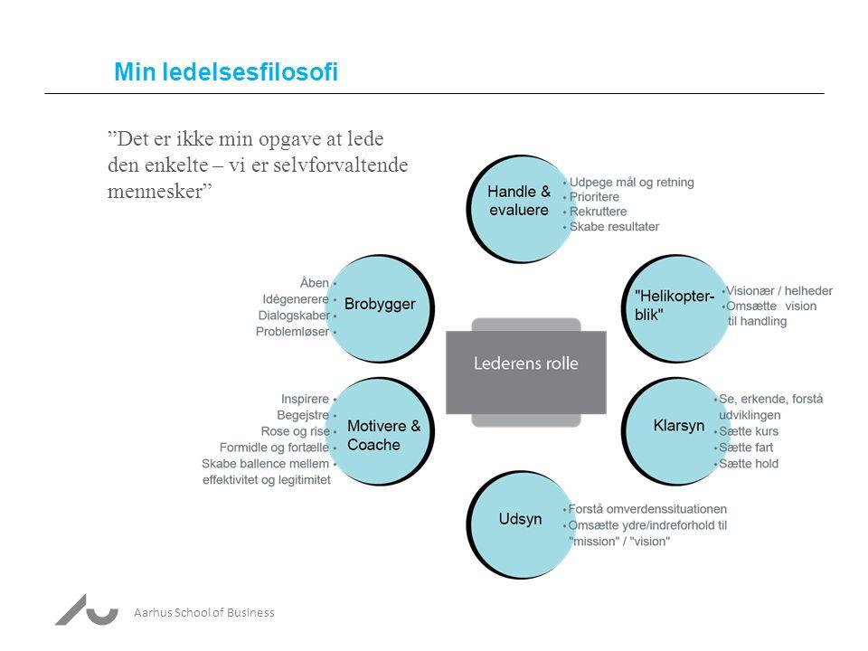 Aarhus School of Business Min ledelsesfilosofi Det er ikke min opgave at lede den enkelte – vi er selvforvaltende mennesker
