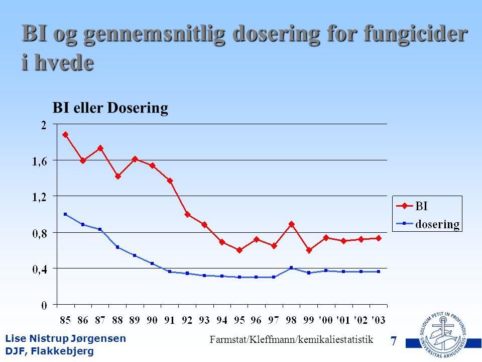 DJF, Flakkebjerg Sammenligning mellem salgsstatistik, måltal og BI anbefalet i forsøg med PVO BI HerbiciderBI Fungicider Vinter- hvede VårbygVinter- hvede Vårbyg Officiel statistik (2003-2005) 0,740,34 Måltal0,650,35 BI i PVO forsøg (antal) 0,7 (45) 0,4 (38)