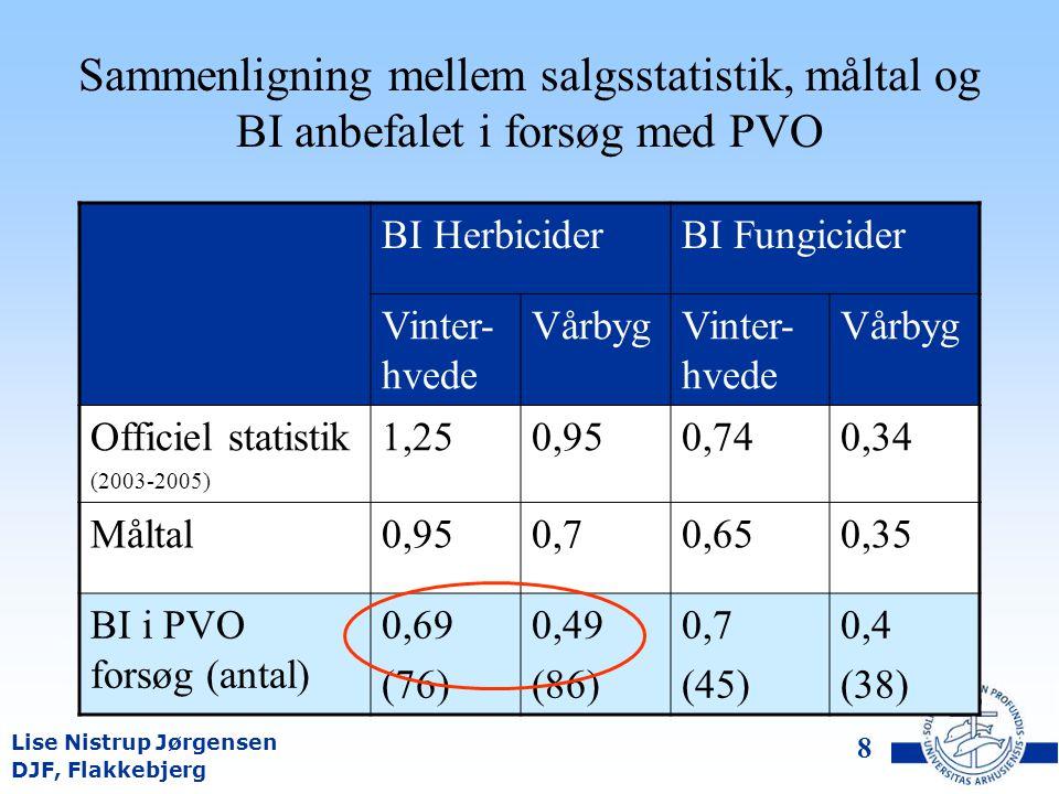 DJF, Flakkebjerg Lise Nistrup Jørgensen 7 BI og gennemsnitlig dosering for fungicider i hvede BI eller Dosering Farmstat/Kleffmann/kemikaliestatistik