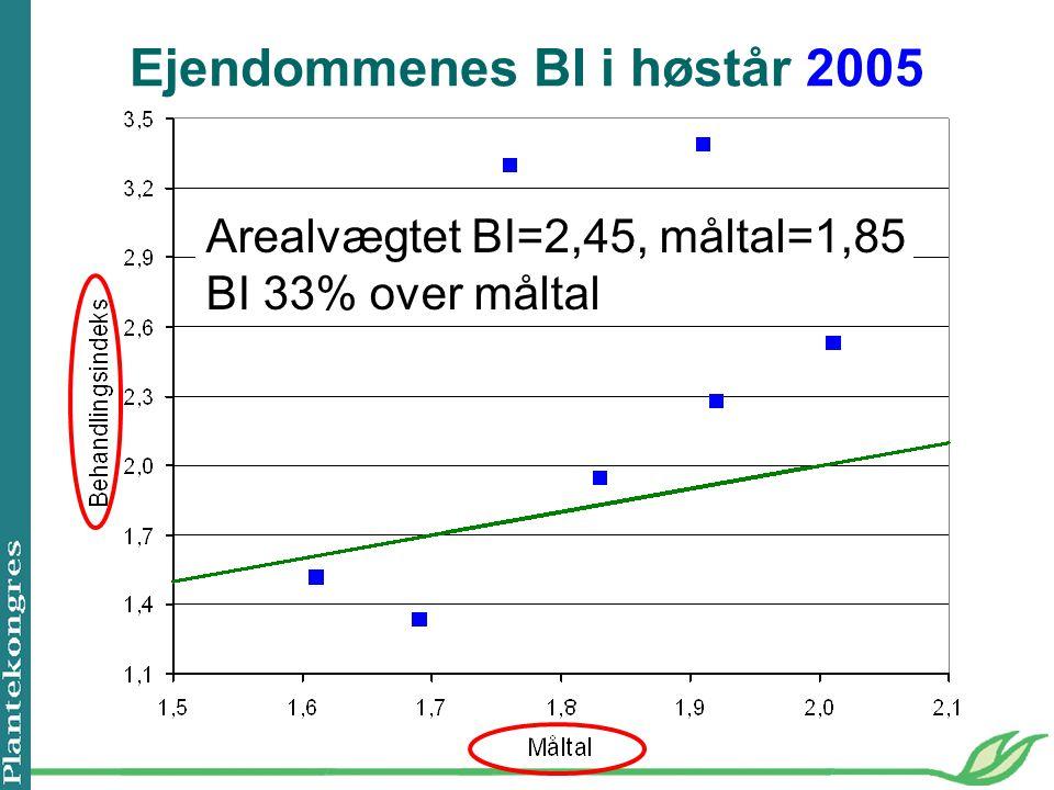 Ejendommenes BI i høstår 2005 Arealvægtet BI=2,45, måltal=1,85 BI 33% over måltal