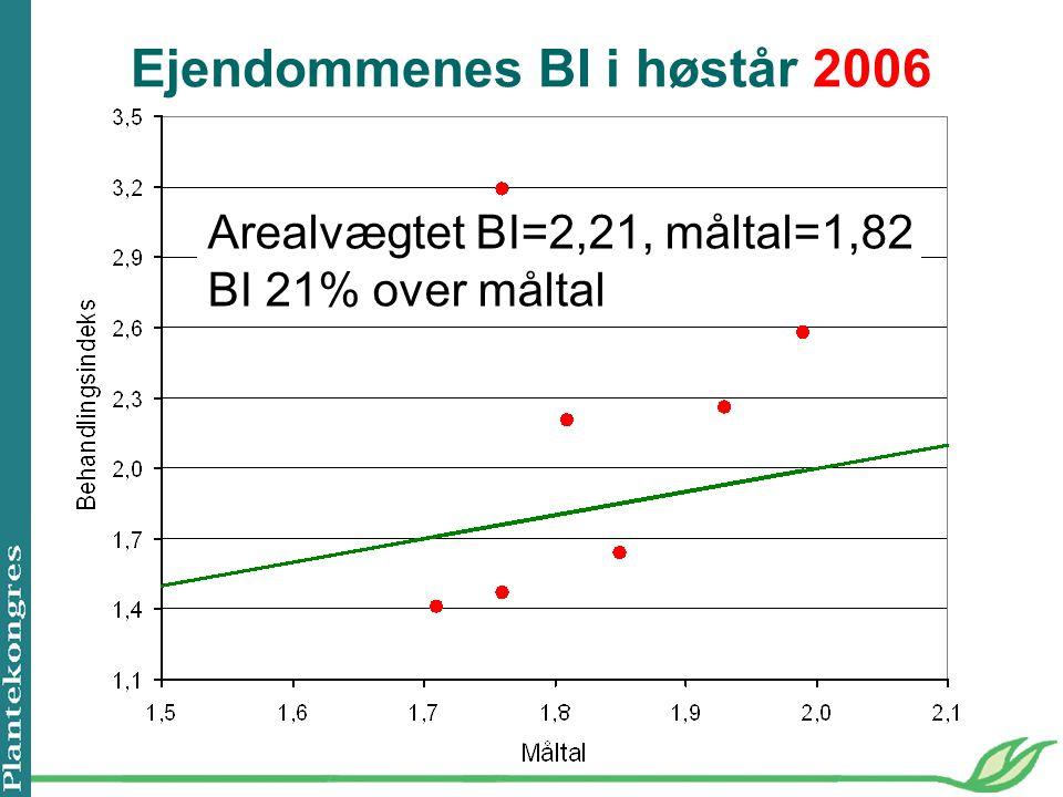 Ejendommenes BI i høstår 2006 Arealvægtet BI=2,21, måltal=1,82 BI 21% over måltal