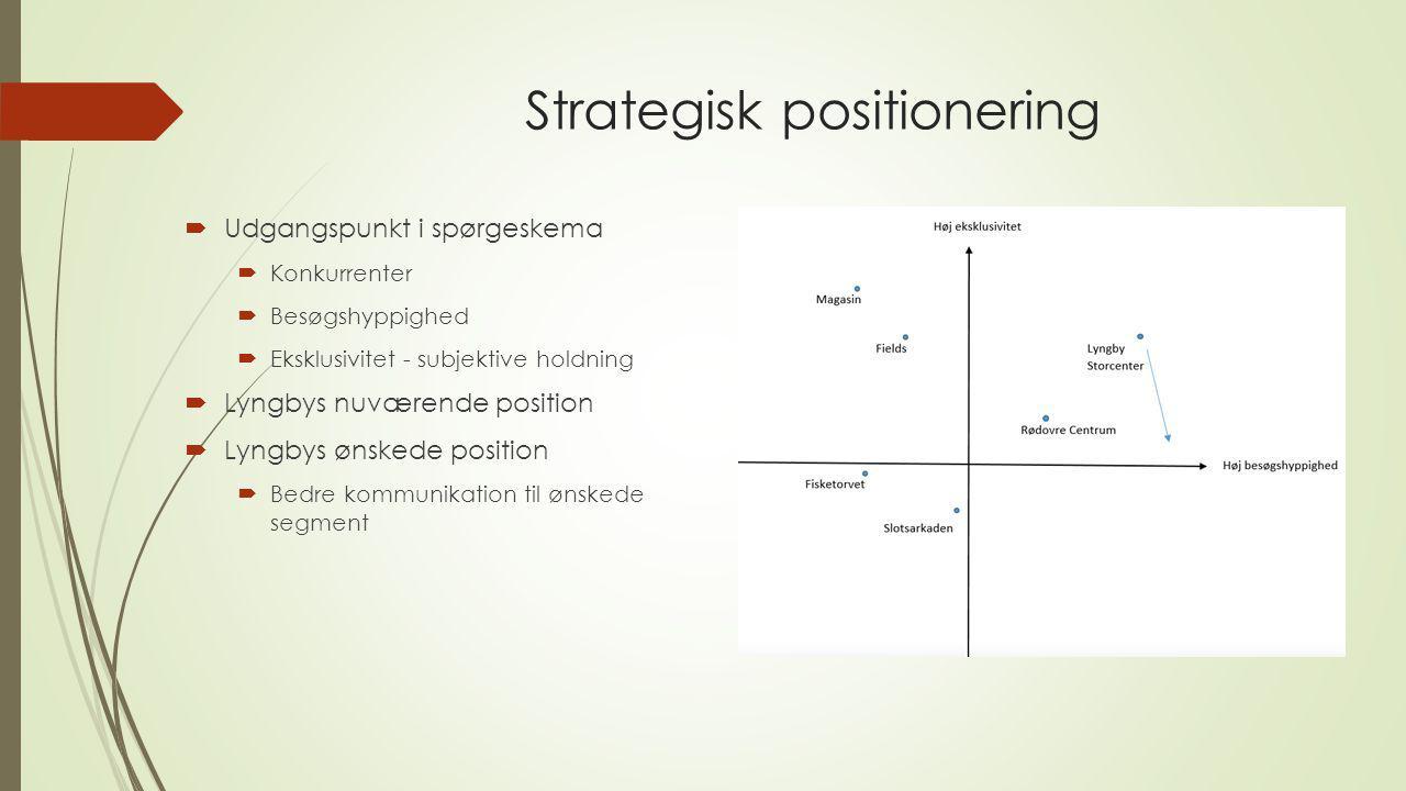 Strategisk positionering  Udgangspunkt i spørgeskema  Konkurrenter  Besøgshyppighed  Eksklusivitet - subjektive holdning  Lyngbys nuværende posit