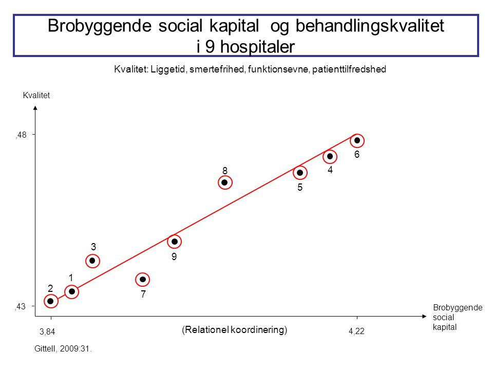 8,48 3,84 Brobyggende social kapital Kvalitet,43 4,22 Brobyggende social kapital og behandlingskvalitet i 9 hospitaler Kvalitet: Liggetid, smertefrihed, funktionsevne, patienttilfredshed Gittell, 2009:31.