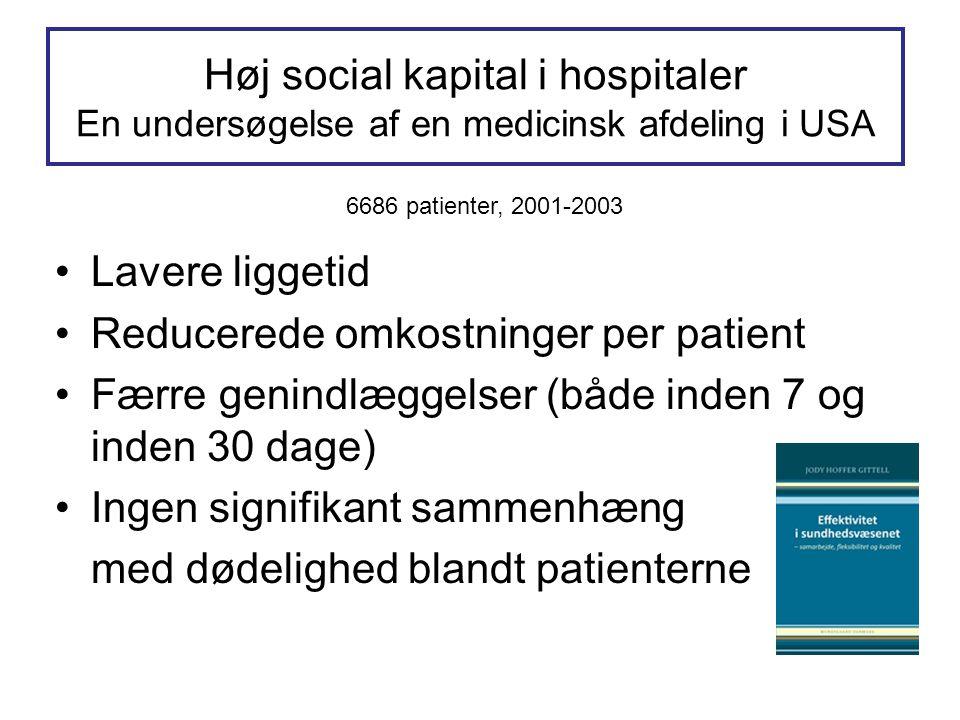 Høj social kapital i hospitaler En undersøgelse af en medicinsk afdeling i USA Lavere liggetid Reducerede omkostninger per patient Færre genindlæggelser (både inden 7 og inden 30 dage) Ingen signifikant sammenhæng med dødelighed blandt patienterne 6686 patienter, 2001-2003