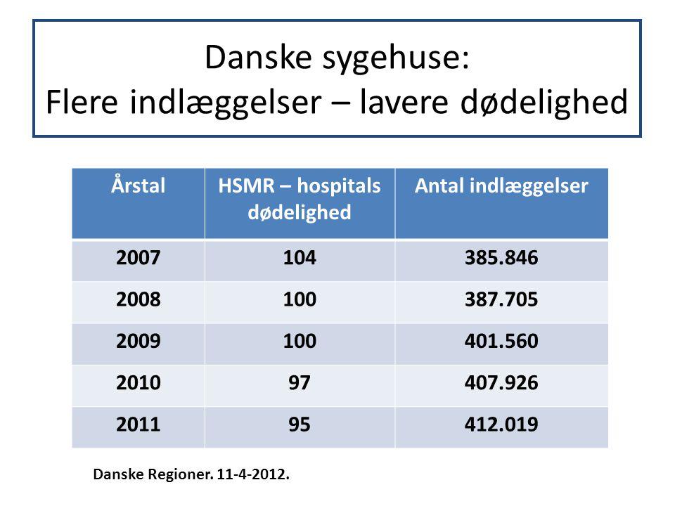 Danske sygehuse: Flere indlæggelser – lavere dødelighed ÅrstalHSMR – hospitals dødelighed Antal indlæggelser 2007104385.846 2008100387.705 2009100401.560 201097407.926 201195412.019 Danske Regioner.