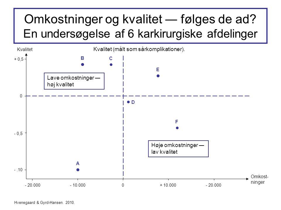 -.10 A - 0,5 0 + 0,5 - 20.000- 10.0000+ 10.000- 20.000 Omkost- ninger Kvalitet Kvalitet (målt som sårkomplikationer).
