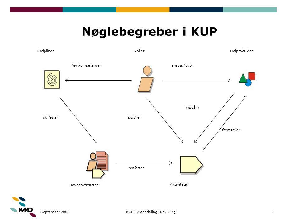 September 20035KUP - Videndeling i udvikling Nøglebegreber i KUP Roller Aktiviteter Delprodukter ansvarlig for fremstiller indgår i udfører Discipliner Hovedaktiviteter omfatter har kompetence i