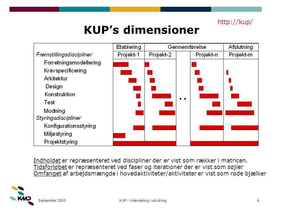 September 20036KUP - Videndeling i udvikling KUP's dimensioner Indholdet er repræsenteret ved discipliner der er vist som rækker i matricen.
