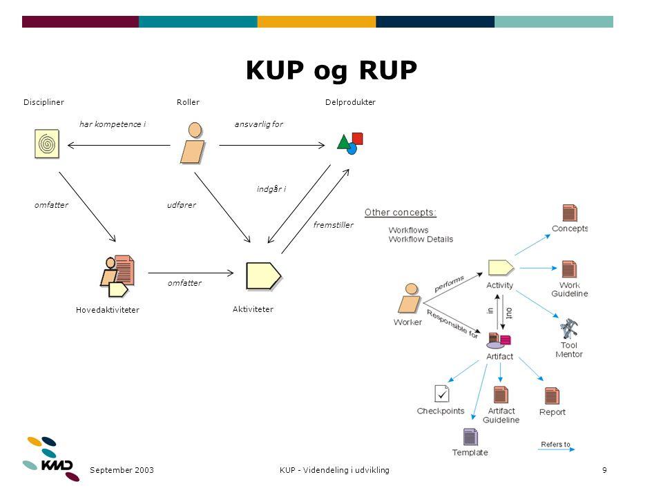 September 20039KUP - Videndeling i udvikling KUP og RUP Roller Aktiviteter Delprodukter ansvarlig for fremstiller indgår i udfører Discipliner Hovedaktiviteter omfatter har kompetence i