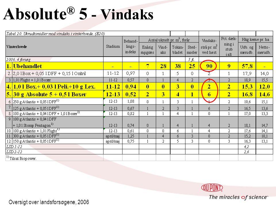 Absolute ® 5 - Vindaks Oversigt over landsforsøgene, 2006