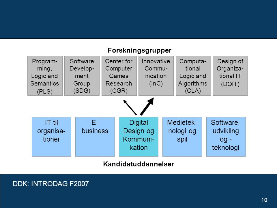 DDK: INTRODAG F2007 10 Digital Design og Kommuni- kation E- business IT til organisa- tioner Medietek- nologi og spil Software- udvikling og - teknologi Kandidatuddannelser Program- ming, Logic and Semantics (PLS) Software Develop- ment Group (SDG) Computa- tional Logic and Algorithms (CLA) Center for Computer Games Research (CGR) Design of Organiza- tional IT (DOIT) Innovative Commu- nication (InC) Forskningsgrupper