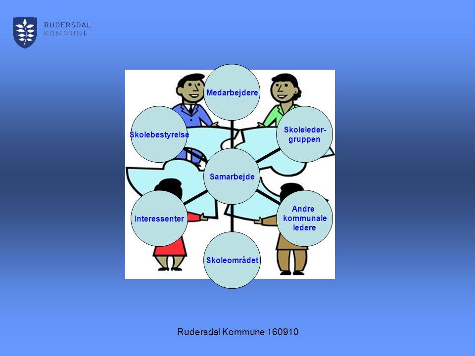 Rudersdal Kommune 160910 Samarbejde Medarbejdere Skoleleder- gruppen Andre kommunale ledere SkoleområdetInteressenterSkolebestyrelse