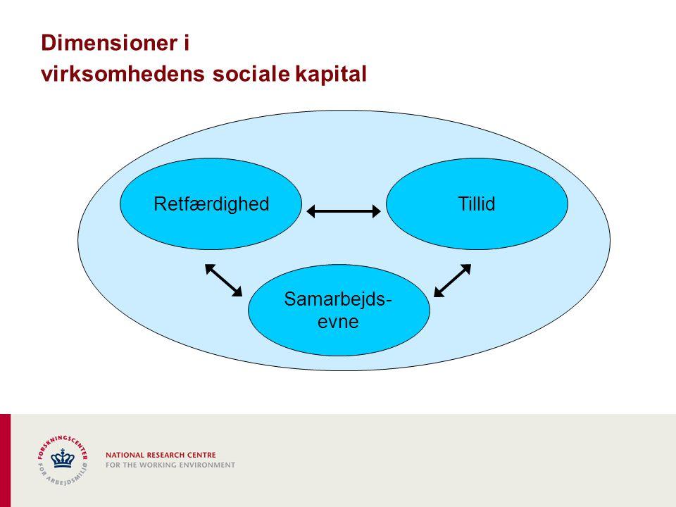 Dimensioner i virksomhedens sociale kapital Samarbejds- evne TillidRetfærdighed