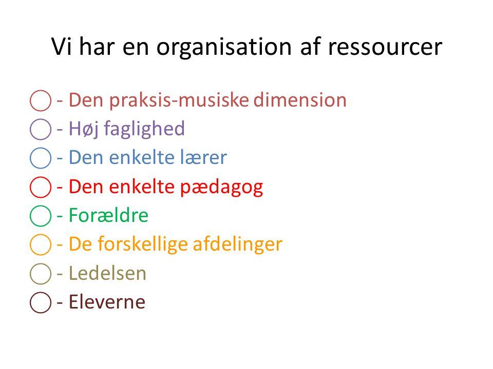 Vi har en organisation af ressourcer ⃝ - Den praksis-musiske dimension ⃝ - Høj faglighed ⃝ - Den enkelte lærer ⃝ - Den enkelte pædagog ⃝ - Forældre ⃝ - De forskellige afdelinger ⃝ - Ledelsen ⃝ - Eleverne