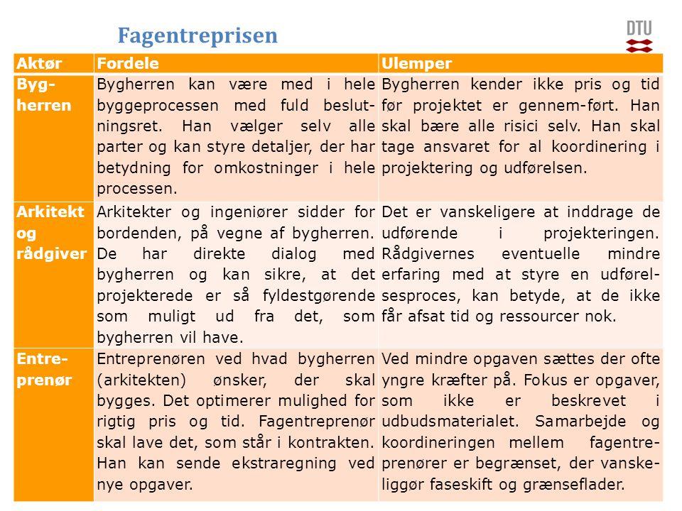 DTU Management Engineering, Danmarks Tekniske Universitet Add Presentation Title in Footer via Insert ; Header & Footer Kirsten Jørgensen1929.03.2015 AktørFordeleUlemper Byg- herren Bygherren kan være med i hele byggeprocessen med fuld beslut- ningsret.