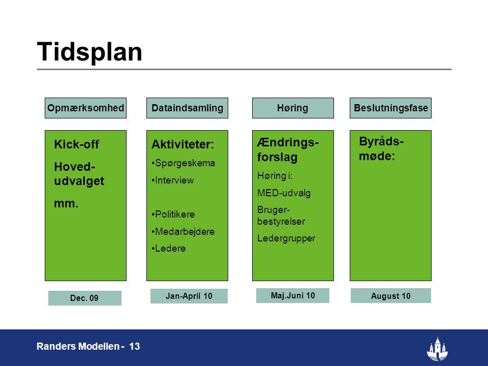 13 Randers Modellen - 13 Tidsplan Kick-off Hoved- udvalget mm.