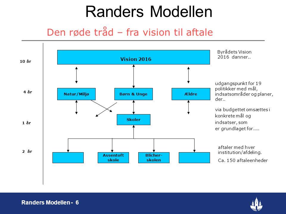 6 Randers Modellen - 6 Randers Modellen Den røde tråd – fra vision til aftale Assentoft skole Vision 2016 Børn & UngeNatur/Miljø Skoler Blicher- skolen udgangspunkt for 19 politikker med mål, indsatsområder og planer, der..
