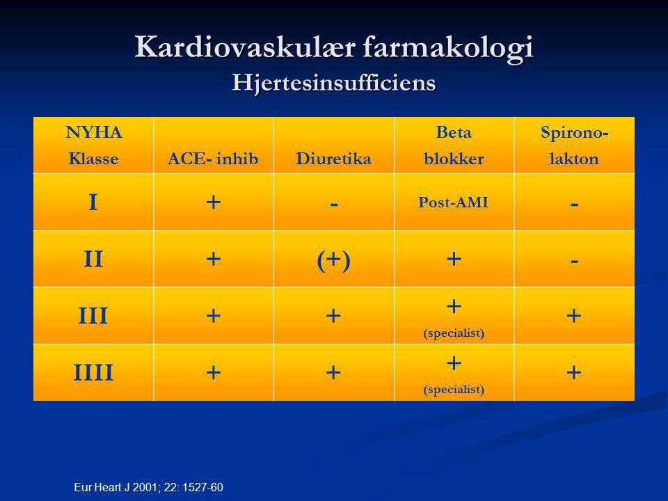 Kardiovaskulær farmakologi Hjertesinsufficiens NYHA KlasseACE- inhibDiuretika Beta blokker Spirono- lakton I+- Post-AMI - II+(+)+- III++ + (specialist) + IIII++ + (specialist) + Eur Heart J 2001; 22: 1527-60