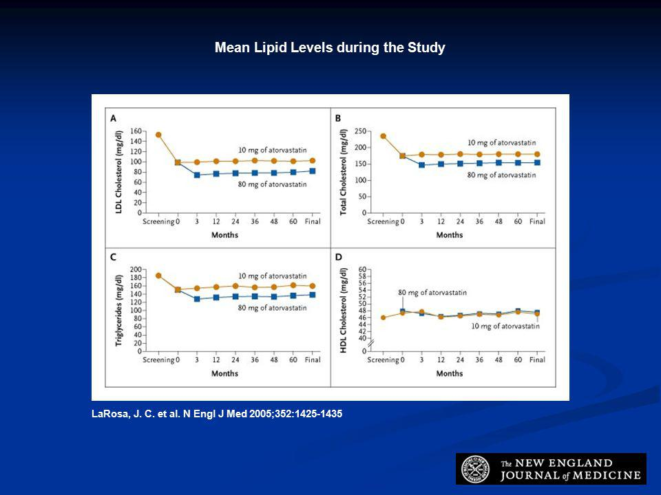LaRosa, J. C. et al. N Engl J Med 2005;352:1425-1435 Mean Lipid Levels during the Study