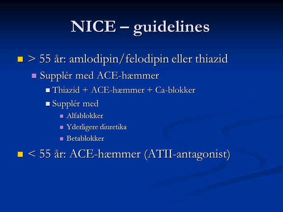 NICE – guidelines > 55 år: amlodipin/felodipin eller thiazid > 55 år: amlodipin/felodipin eller thiazid Supplér med ACE-hæmmer Supplér med ACE-hæmmer Thiazid + ACE-hæmmer + Ca-blokker Thiazid + ACE-hæmmer + Ca-blokker Supplér med Supplér med Alfablokker Alfablokker Yderligere diuretika Yderligere diuretika Betablokker Betablokker < 55 år: ACE-hæmmer (ATII-antagonist) < 55 år: ACE-hæmmer (ATII-antagonist)