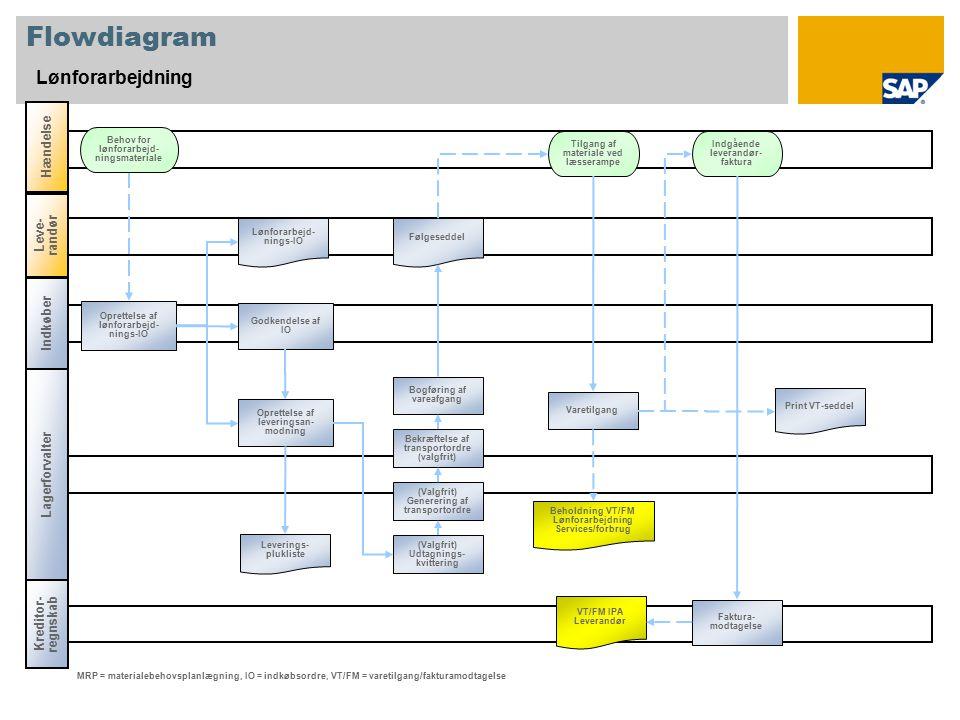 Flowdiagram Lønforarbejdning Indkøber Lagerforvalter Kreditor- regnskab Tilgang af materiale ved læsserampe Leverings- plukliste VT/FM IPA Leverandør MRP = materialebehovsplanlægning, IO = indkøbsordre, VT/FM = varetilgang/fakturamodtagelse Indgående leverandør- faktura Følgeseddel Lønforarbejd- nings-IO Faktura- modtagelse (Valgfrit) Generering af transportordre (Valgfrit) Udtagnings- kvittering Varetilgang Bekræftelse af transportordre (valgfrit) Bogføring af vareafgang Oprettelse af leveringsan- modning Godkendelse af IO Oprettelse af lønforarbejd- nings-IO Beholdning VT/FM Lønforarbejdning Services/forbrug Print VT-seddel Behov for lønforarbejd- ningsmateriale Hændelse Leve- randør