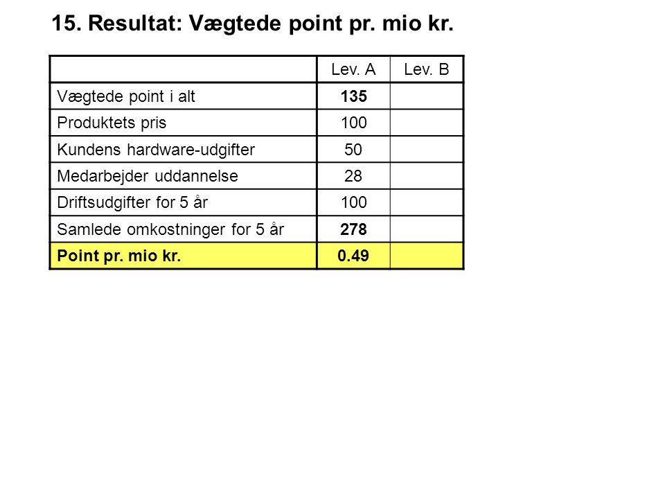 15. Resultat: Vægtede point pr. mio kr. Lev. ALev.