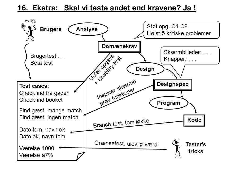 Analyse Design Program 16. Ekstra: Skal vi teste andet end kravene.