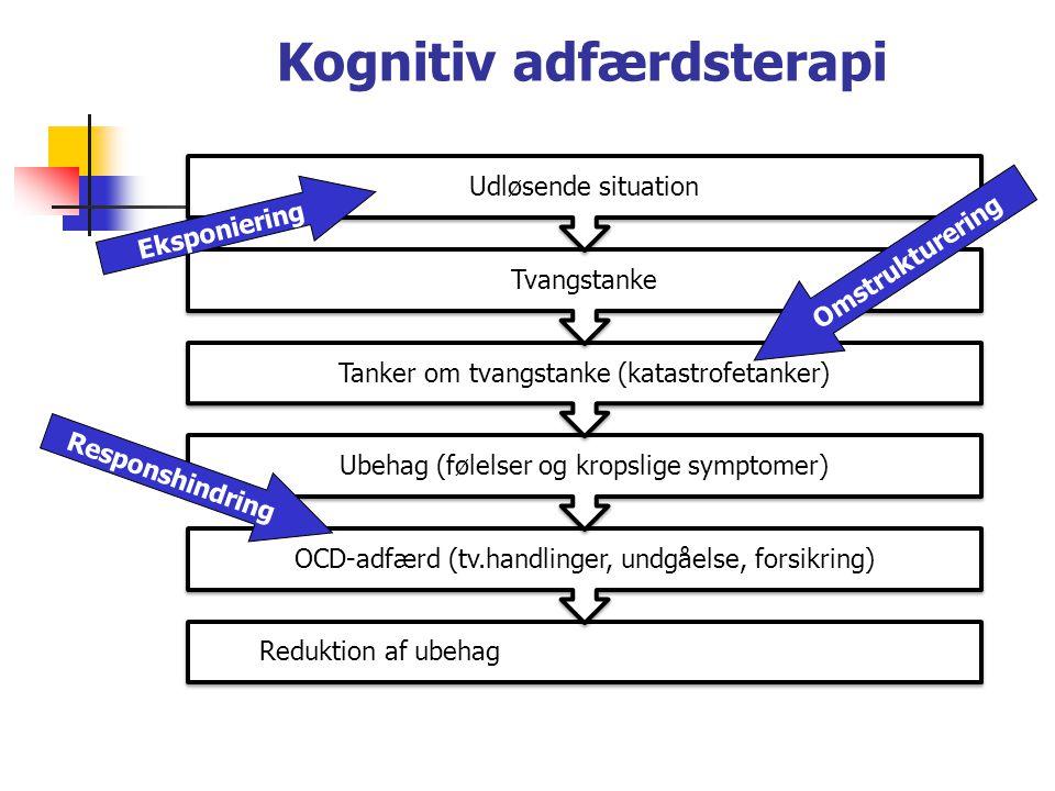 Kognitiv adfærdsterapi Reduktion af ubehag OCD-adfærd (tv.handlinger, undgåelse, forsikring) Ubehag (følelser og kropslige symptomer) Tanker om tvangstanke (katastrofetanker) Tvangstanke Udløsende situation Eksponiering Omstrukturering Responshindring