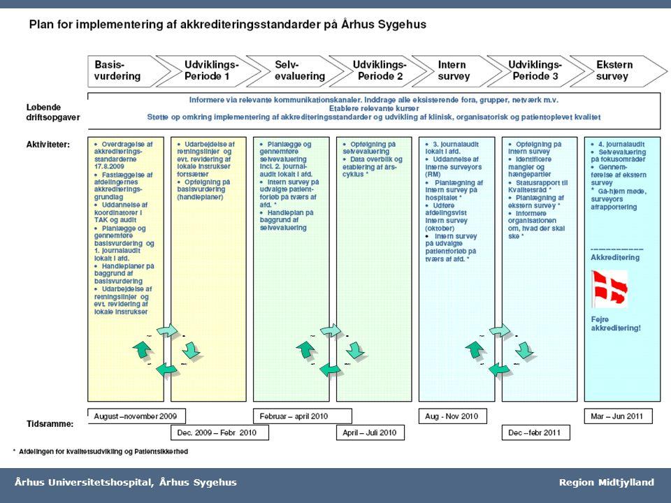 Region Midtjylland Århus Universitetshospital, Århus Sygehus Region Midtjylland Do StudyAct PlanDo StudyAct PlanDo StudyAct PlanDo StudyAct PlanDo StudyAct PlanDo StudyAct Plan