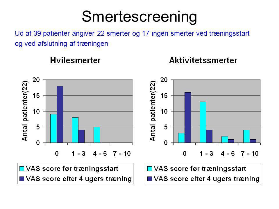 Smertescreening Ud af 39 patienter angiver 22 smerter og 17 ingen smerter ved træningsstart og ved afslutning af træningen