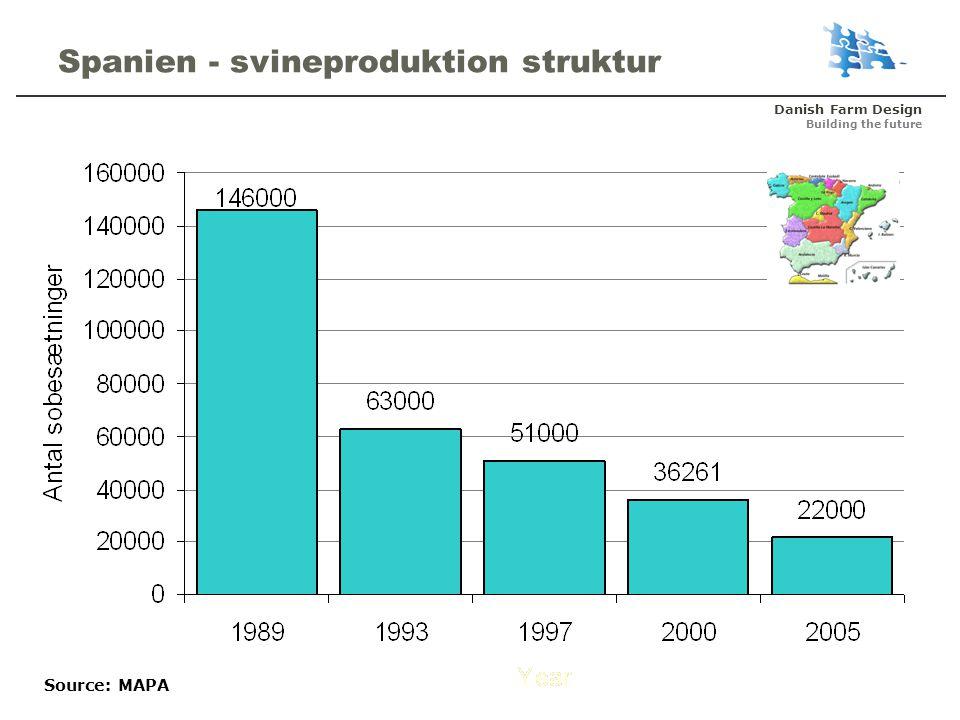 Danish Farm Design Building the future Spanien - svineproduktion struktur Source: MAPA