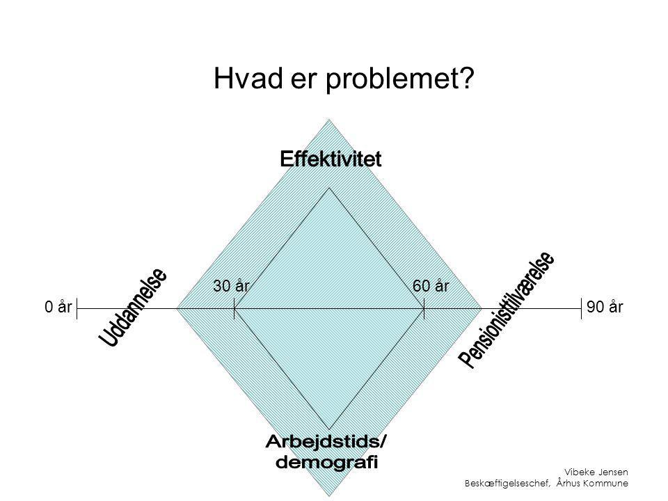 Hvad er problemet 0 år90 år 30 år60 år Vibeke Jensen Beskæftigelseschef, Århus Kommune