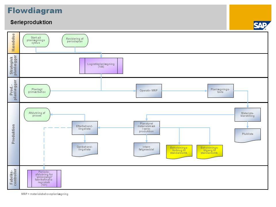 Flowdiagram Serieproduktion Strategisk planlægger Prod.- planlægger Fabriks- controller Hændelse Produktion Operativ MRP Start på planlægnings cyklus Genbehand- lingsliste Beholdnings- forbrug til standardomk.