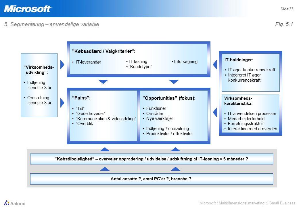 Microsoft / Multidimensionel marketing til Small Business Side 33 Købstilbøjelighed – overvejer opgradering / udvidelse / udskiftning af IT-løsning < 6 måneder .