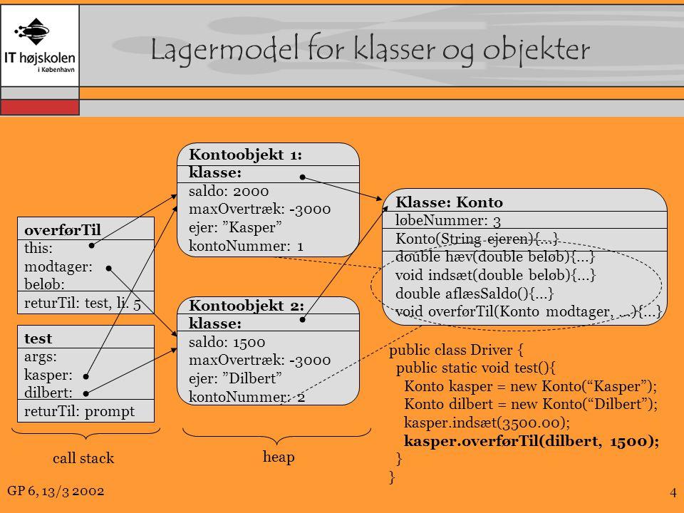 GP 6, 13/3 20024 Lagermodel for klasser og objekter Klasse: Konto løbeNummer: 3 Konto(String ejeren){...} double hæv(double beløb){...} void indsæt(double beløb){...} double aflæsSaldo(){...} void overførTil(Konto modtager,...){...} Kontoobjekt 2: klasse: saldo: 1500 maxOvertræk: -3000 ejer: Dilbert kontoNummer: 2 Kontoobjekt 1: klasse: saldo: 2000 maxOvertræk: -3000 ejer: Kasper kontoNummer: 1 public class Driver { public static void test(){ Konto kasper = new Konto( Kasper ); Konto dilbert = new Konto( Dilbert ); kasper.indsæt(3500.00); kasper.overførTil(dilbert, 1500); } overførTil this: modtager: beløb: returTil: test, li.