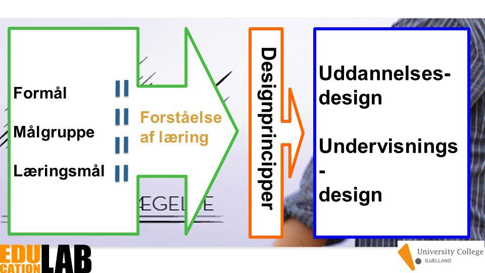 Formål Målgruppe Læringsmål Uddannelses- design Undervisnings - design Forståelse af læring Designprincipper